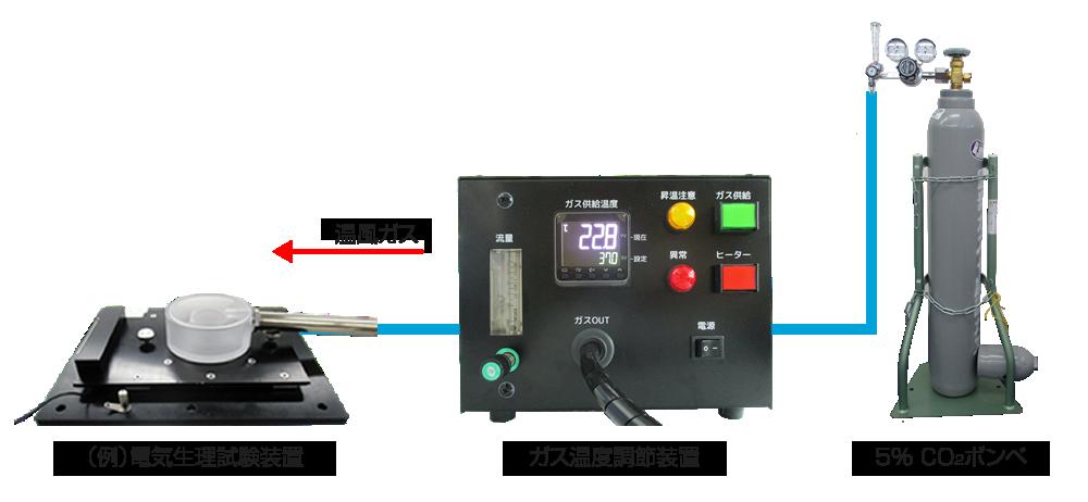 ガス温度調節装置使用例